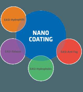 Nano_coating_model